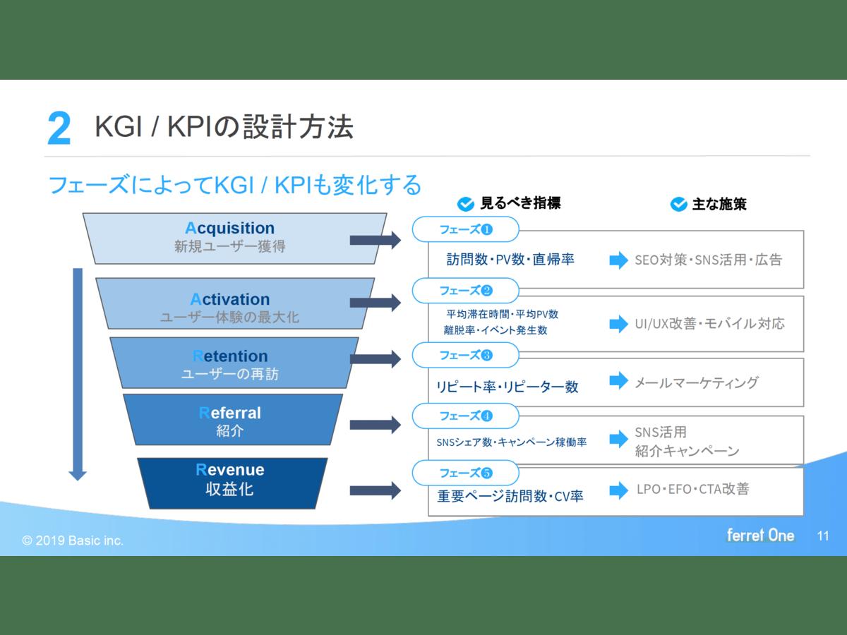 資料「BtoB事業のサイトリニューアルをする際に欠かせない、KGI / KPIの設計方法」のサンプル画像1