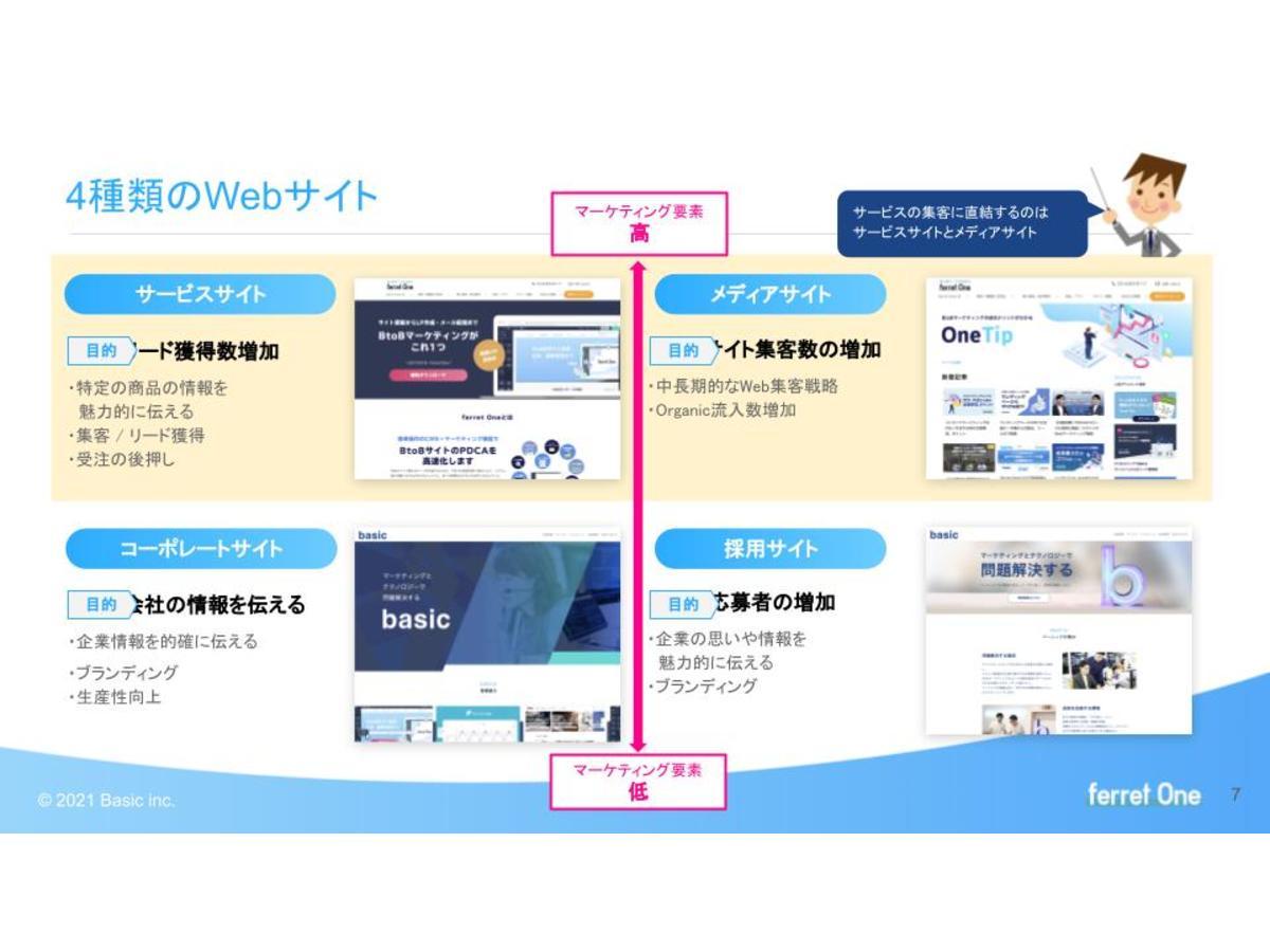 資料「成果を出すならサービスサイト!立ち上げのための4つの手順」のサンプル画像2