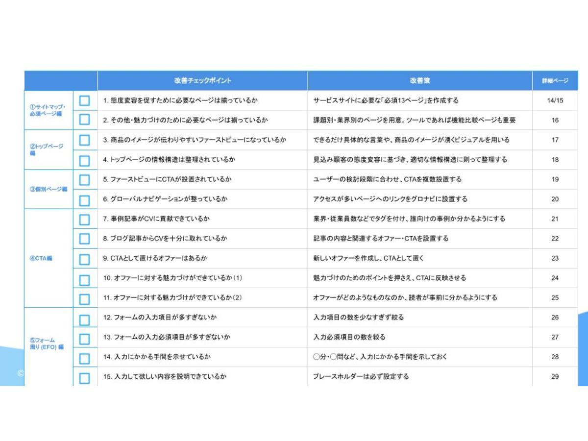 """資料「Webサイトの""""もったいない""""を無くす!BtoBサイトのCVRを改善する15のチェックリスト」のサンプル画像1"""