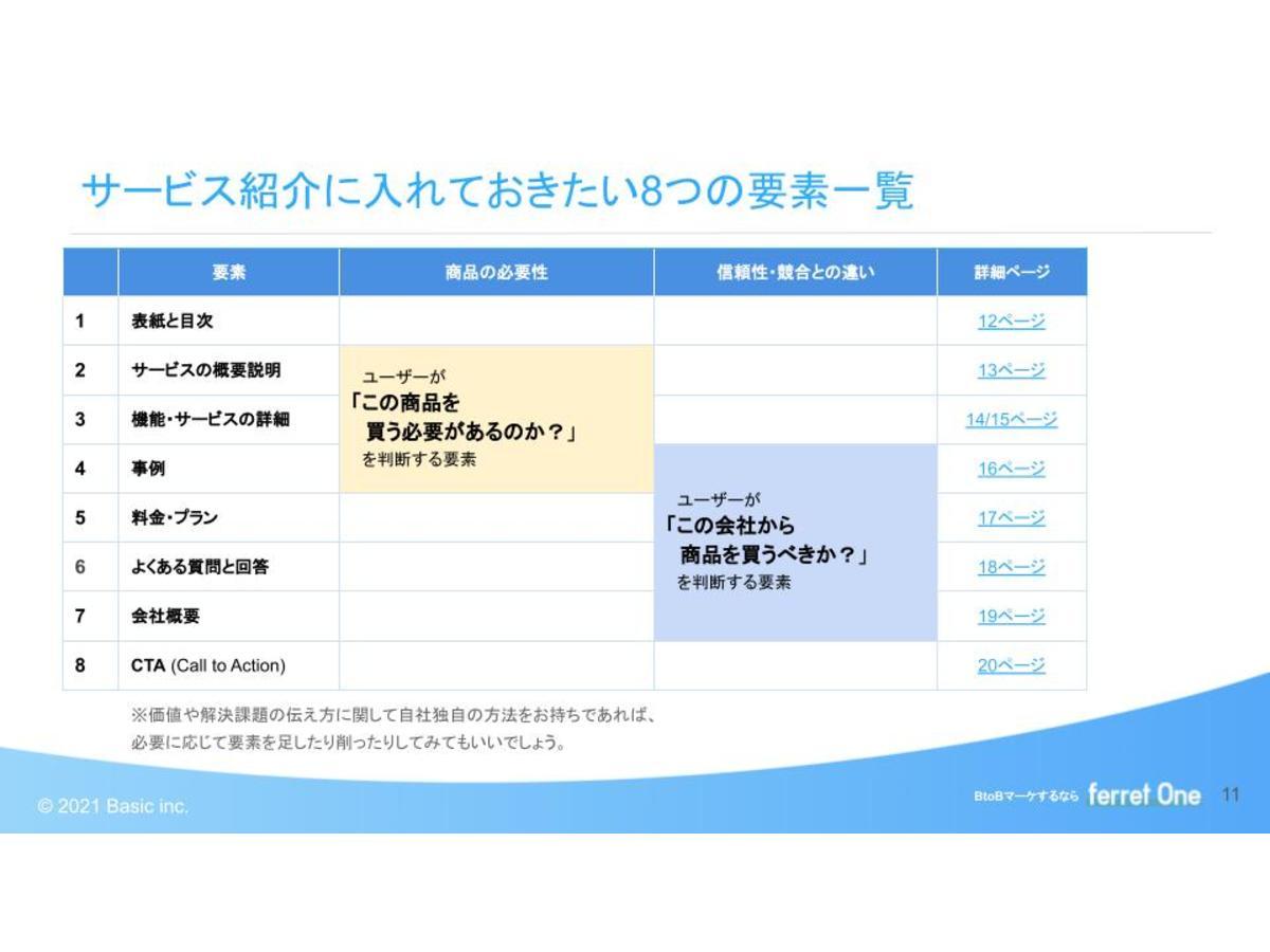 資料「サービス紹介資料の作り方と、盛り込むべき8つの要素」のサンプル画像1