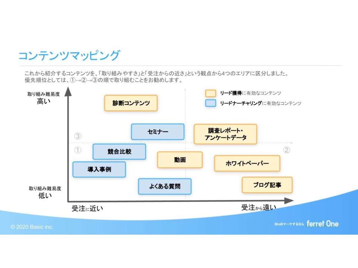 資料「コンテンツマーケティングを始める前に知っておきたい!BtoB向け・9つのコンテンツ手法」のサンプル画像1