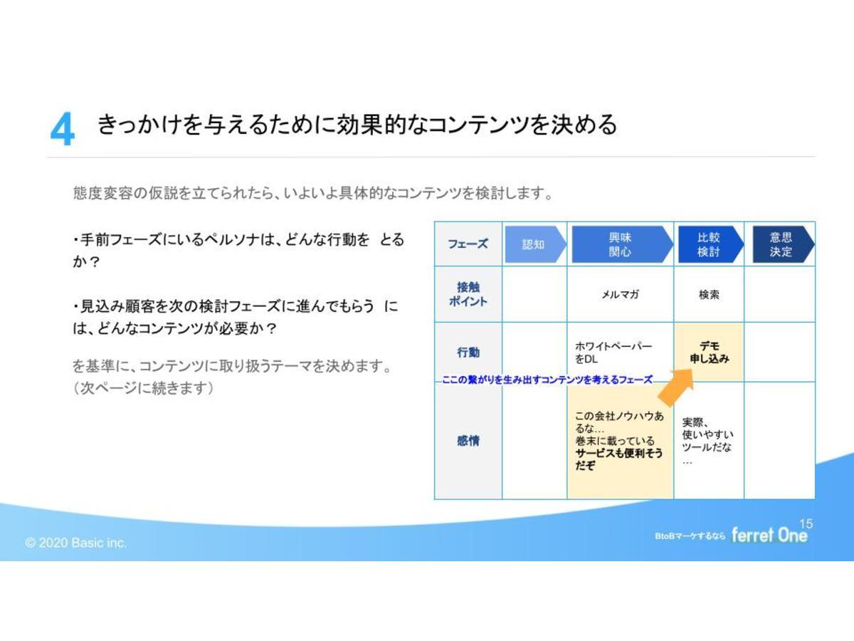 資料「コンテンツマーケティングを始める前に知っておきたい!BtoB向け・9つのコンテンツ手法」のサンプル画像2
