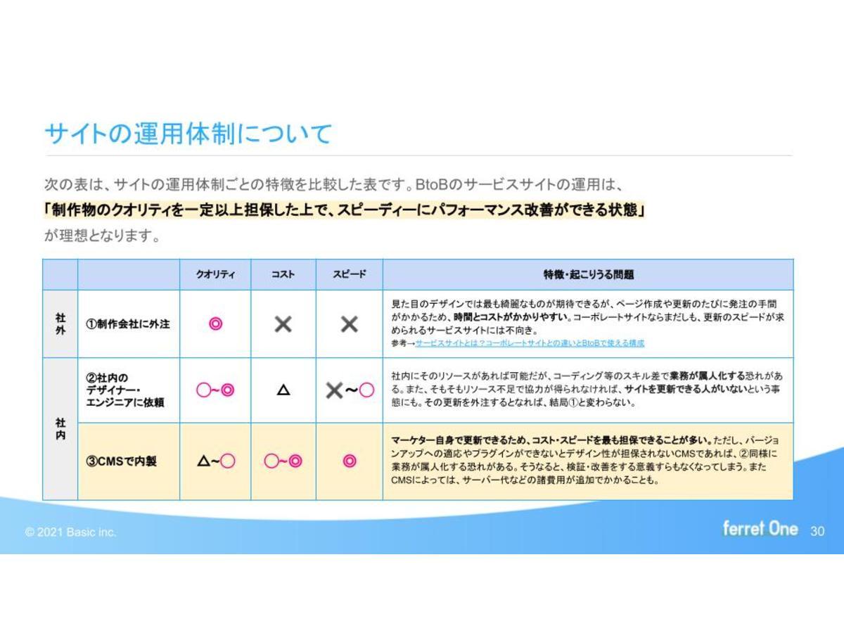 資料「BtoB向け・ Webマーケ組織立ち上げの教科書」のサンプル画像2