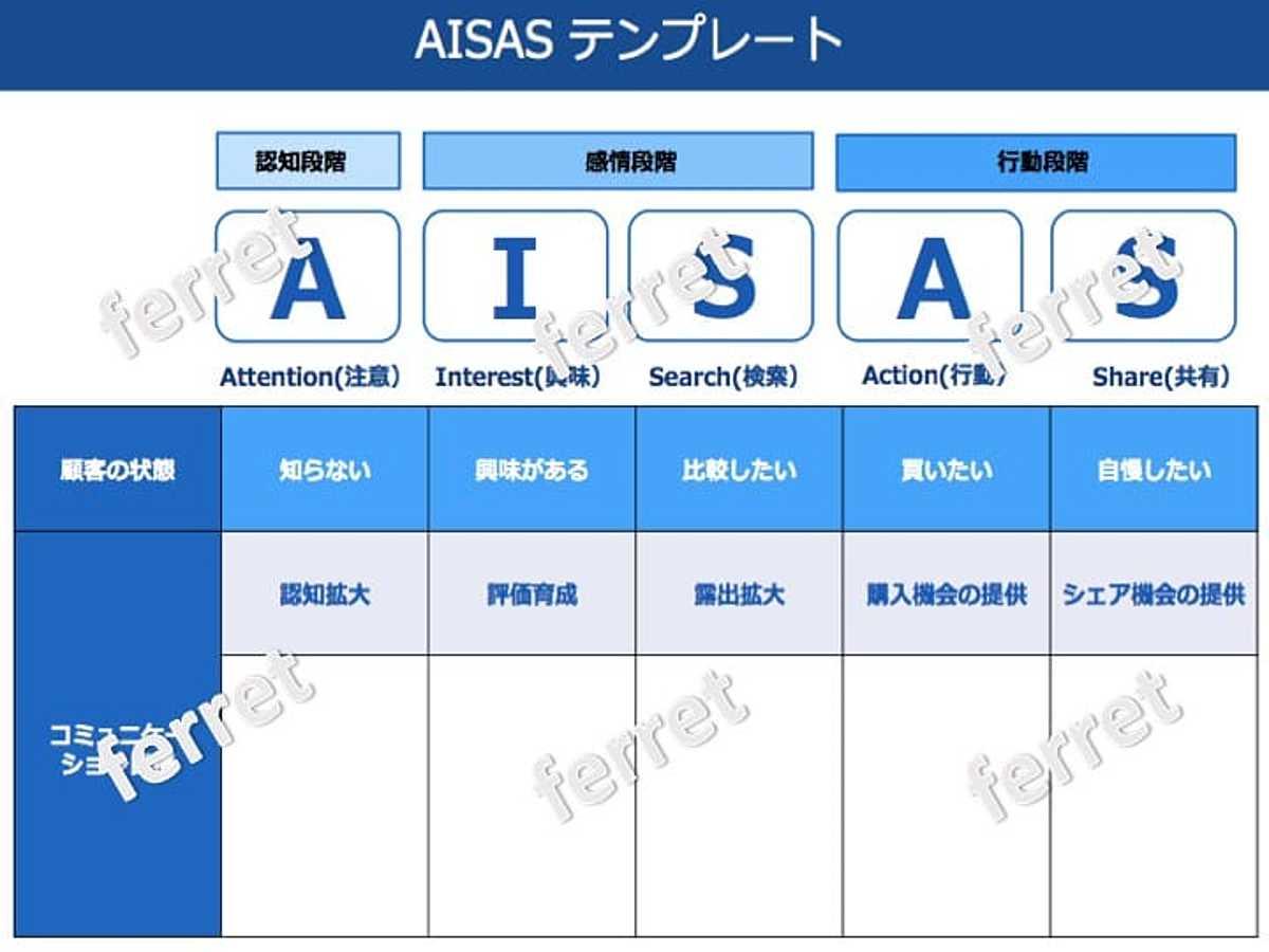 資料「AISASのテンプレート」の表紙画像