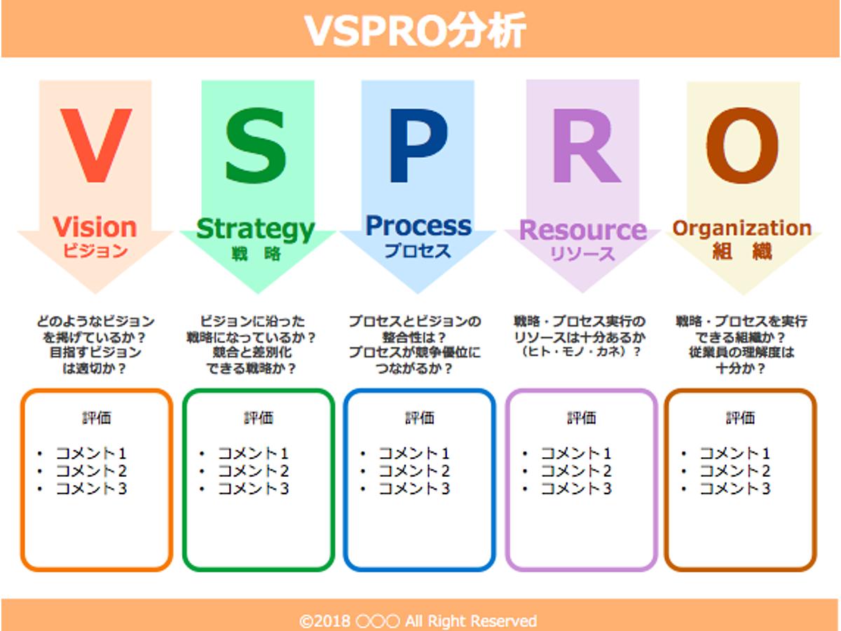 資料「VSPRO フレームワークテンプレート02」の表紙画像