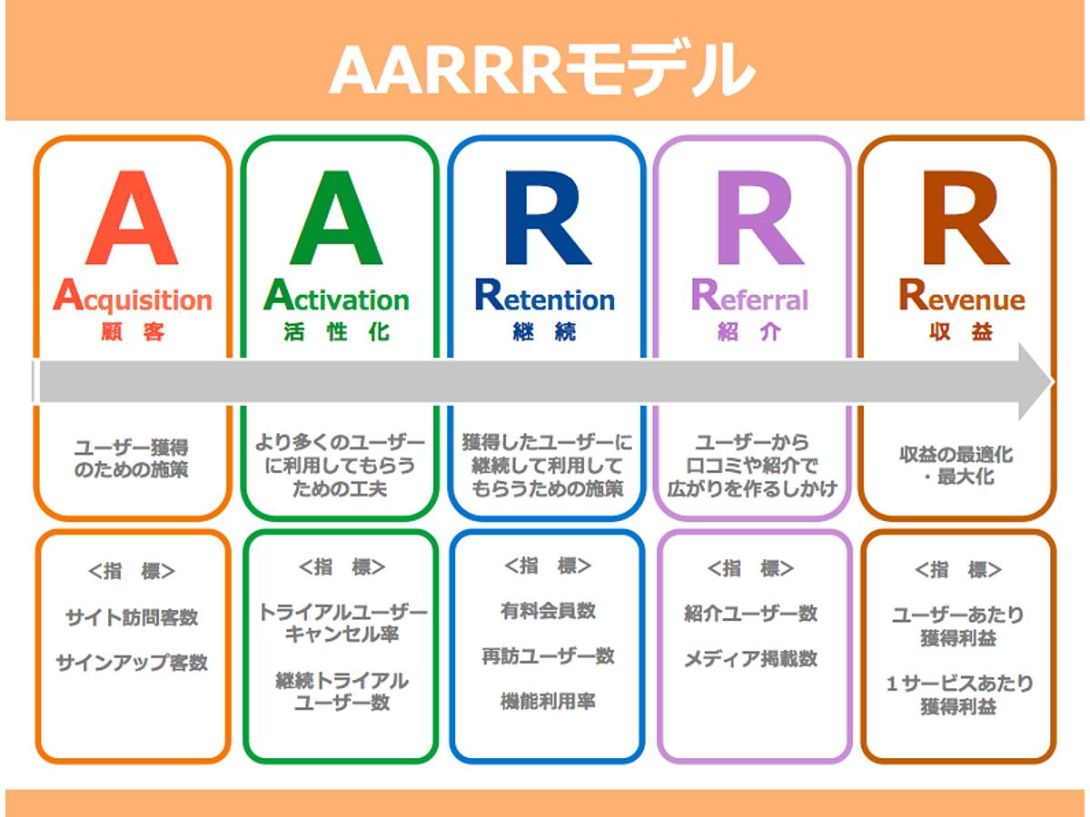 資料「AARRRモデルのテンプレート2」の表紙画像