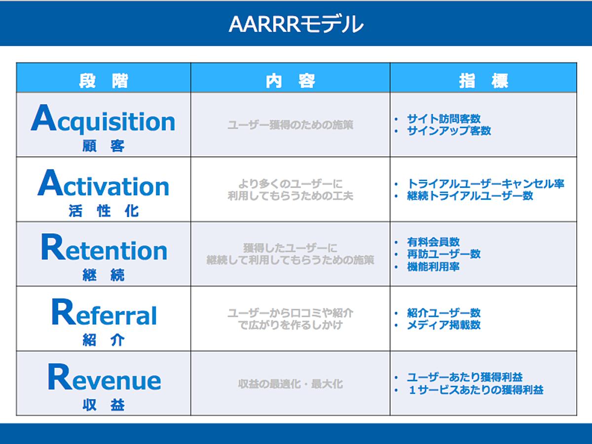 資料「AARRRモデルのテンプレート」の表紙画像