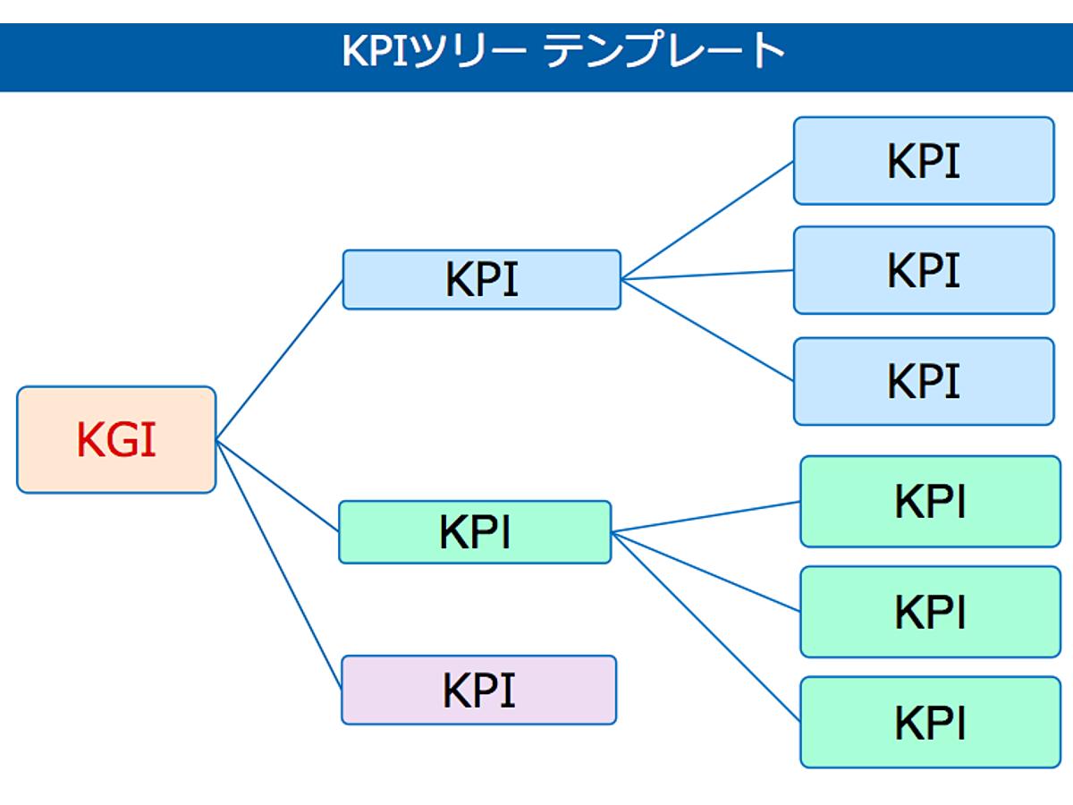 資料「KPIツリーのテンプレート」の表紙画像