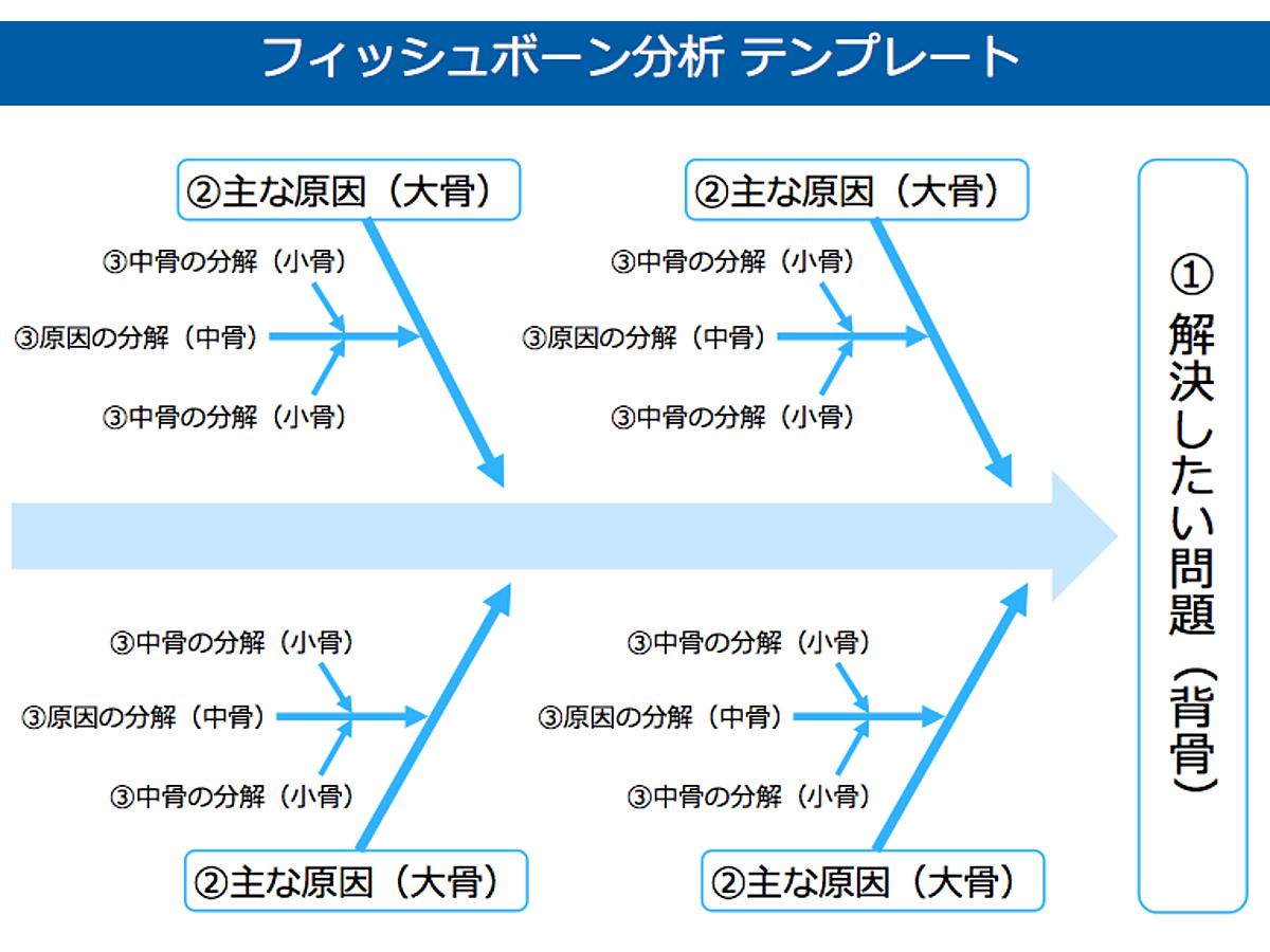 資料「フィッシュボーン分析のテンプレート」の表紙画像