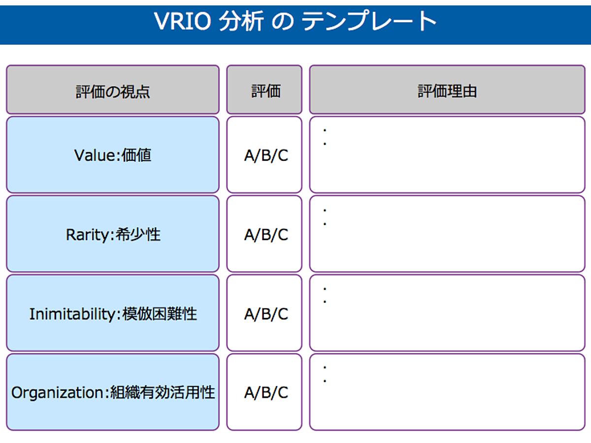 資料「VRIO分析のテンプレート」の表紙画像