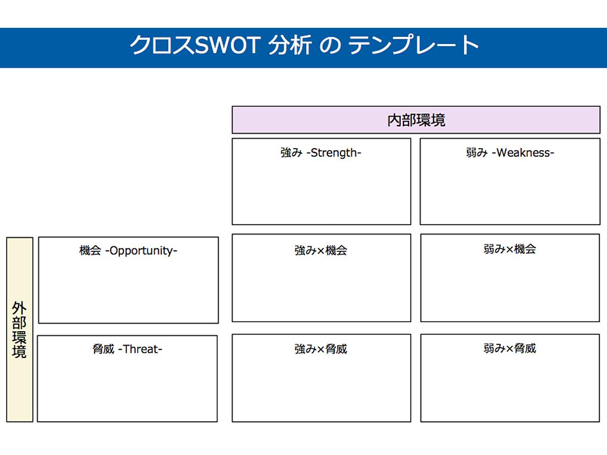 資料「クロスSWOT分析のテンプレート」の表紙画像