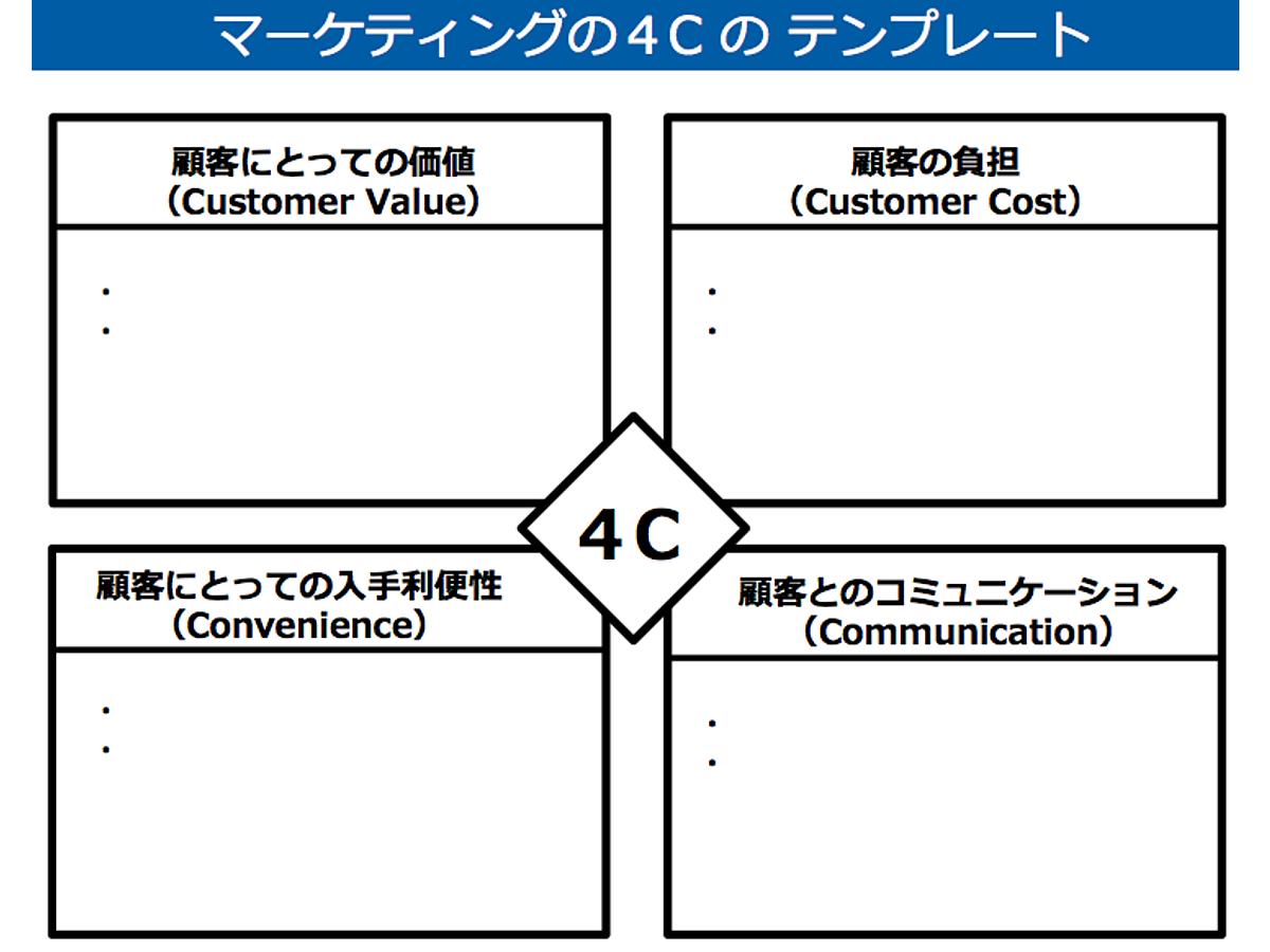 資料「4C分析のテンプレート」の表紙画像