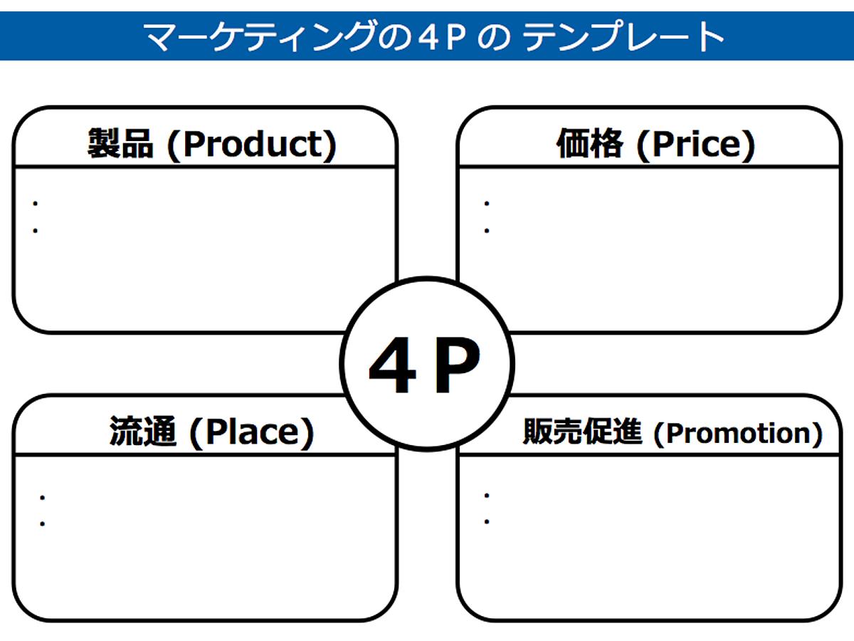 資料「マーケティングの4Pのテンプレート」の表紙画像