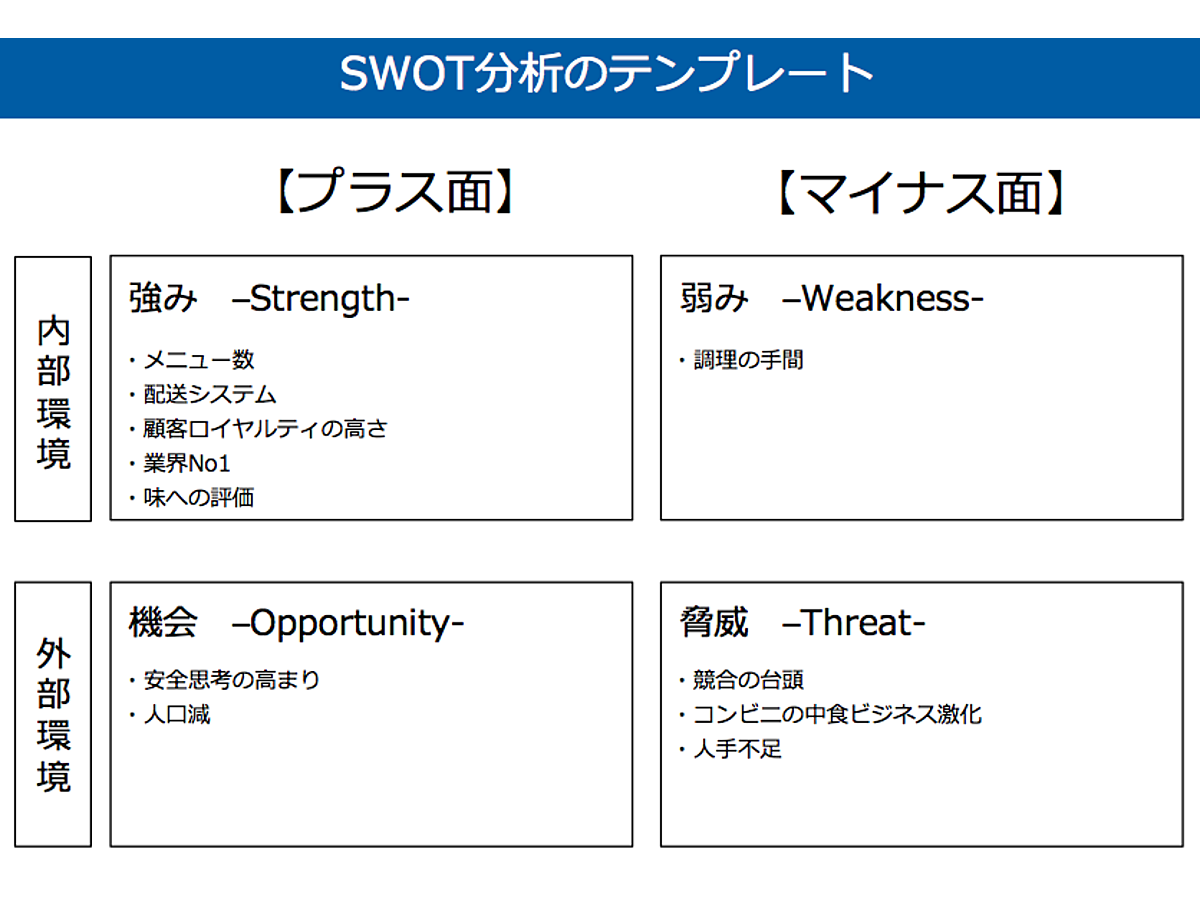 資料「SWOT分析のテンプレート」の表紙画像