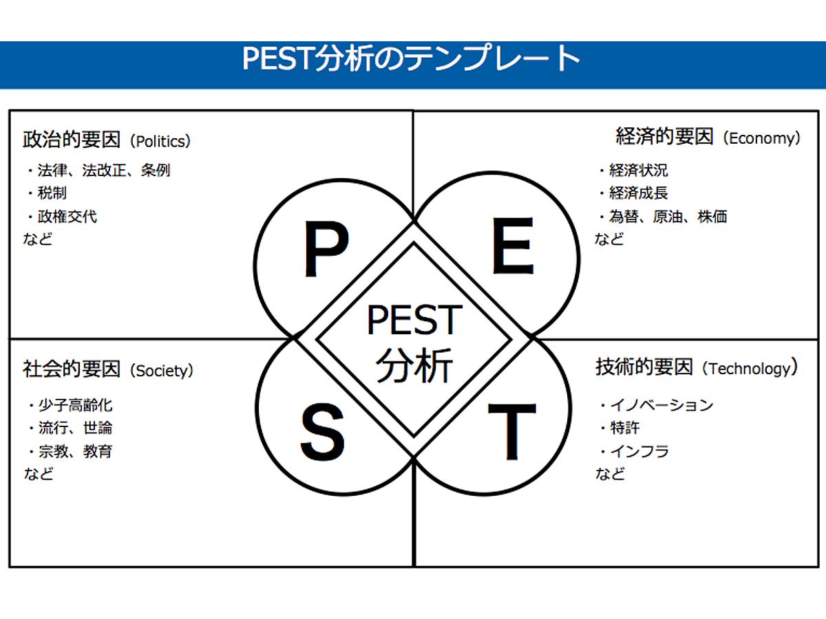資料「PEST分析のテンプレート」の表紙画像