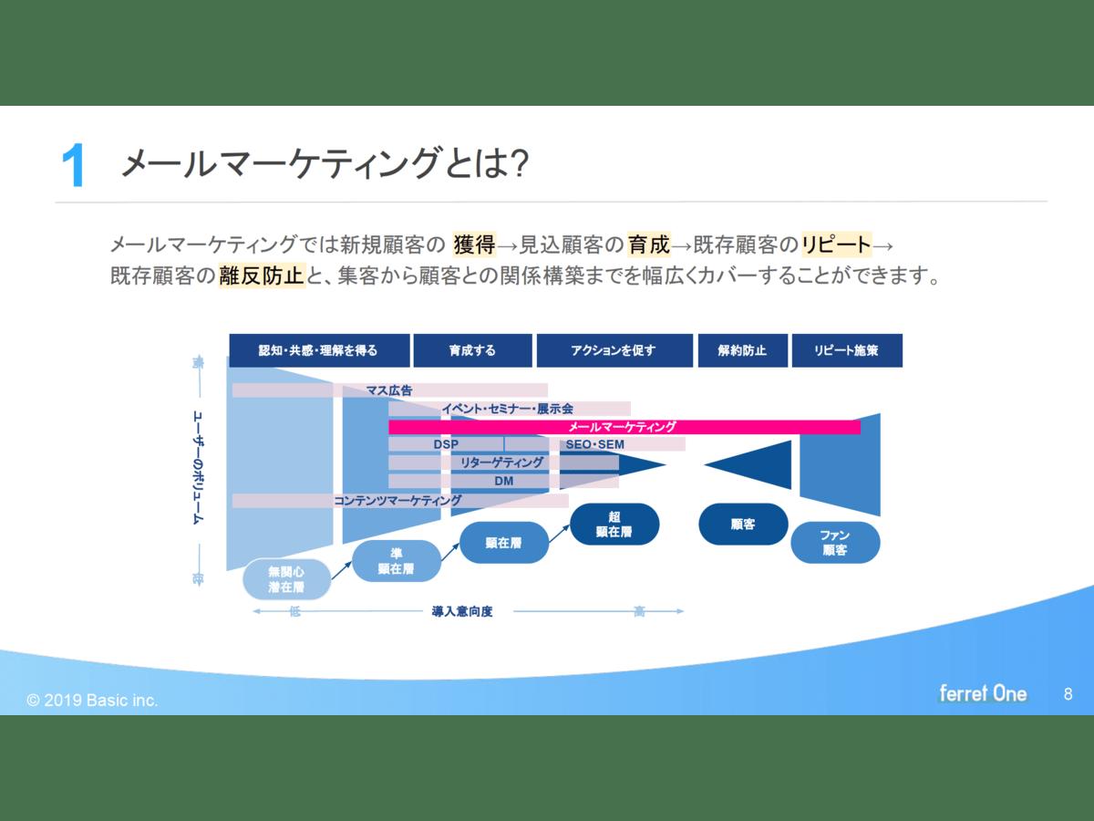 資料「成約に結びつけるためのメールマーケティングの基礎」のサンプル画像1